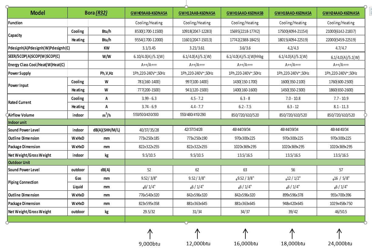 Bora Technical Sheet